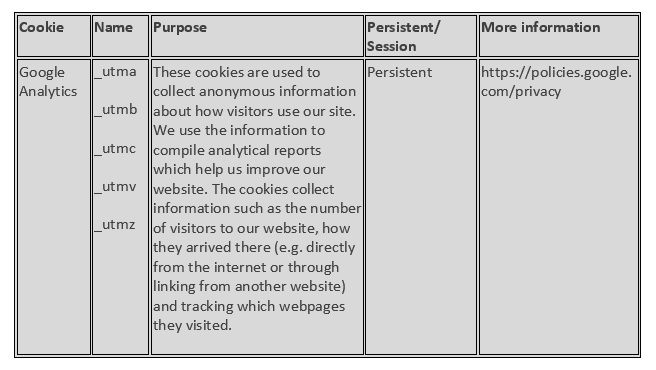 Cookies used on our website